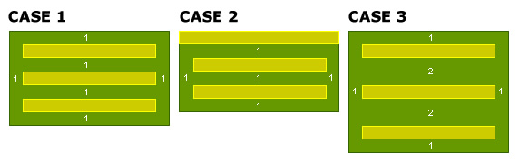 padding vs margin test cases